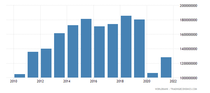 haiti exports of goods services and income bop us dollar wb data