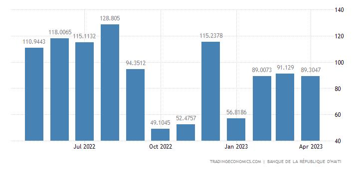 Haiti Exports