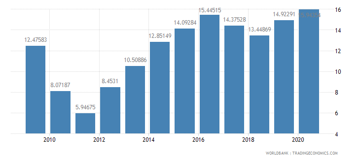 haiti external debt stocks percent of gni wb data