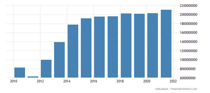 haiti external debt stocks public and publicly guaranteed ppg dod us dollar wb data