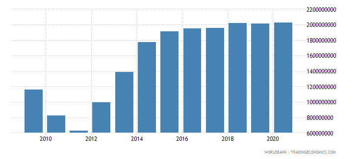 haiti external debt stocks public and publicly guaranteed ppg dod us dollar wb data