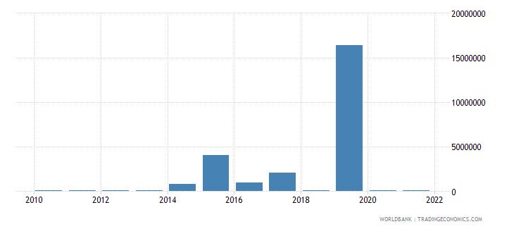 haiti external debt stocks short term dod us dollar wb data