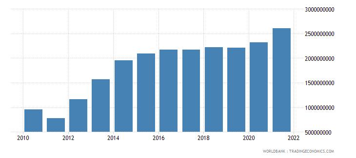 haiti external debt stocks total dod us dollar wb data