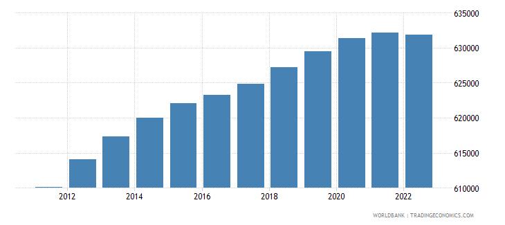 haiti female population 00 04 wb data