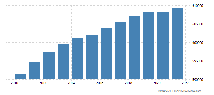haiti female population 05 09 wb data