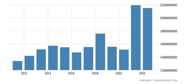 haiti final consumption expenditure current us$ wb data