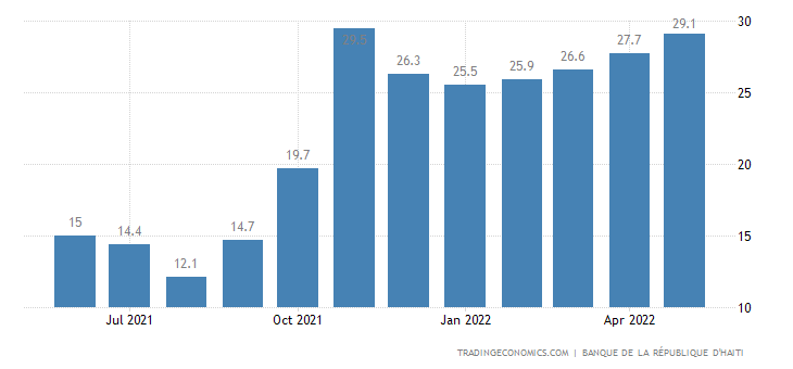 Haiti Food Inflation