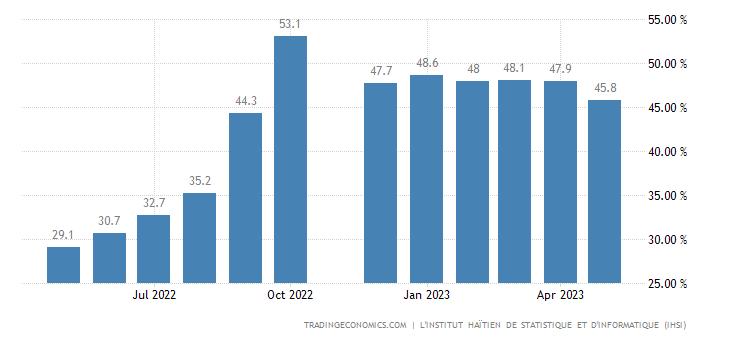 Haiti Food Inflation