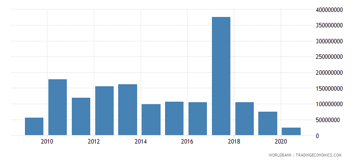 haiti foreign direct investment net inflows bop us dollar wb data