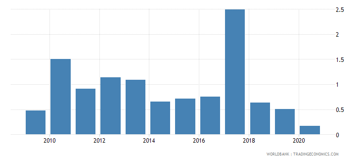 haiti foreign direct investment net inflows percent of gdp wb data