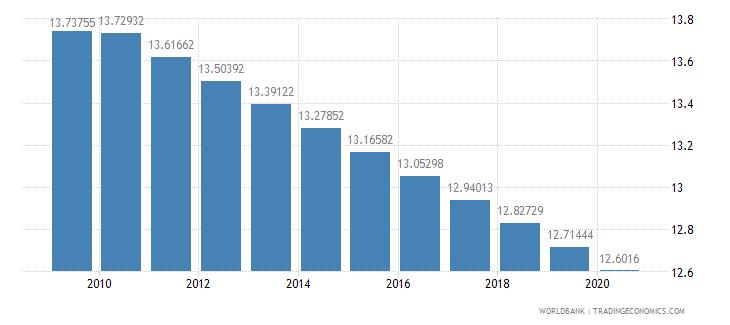 haiti forest area percent of land area wb data