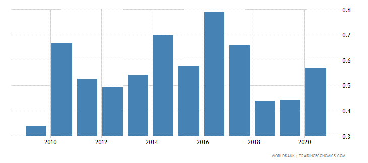haiti forest rents percent of gdp wb data