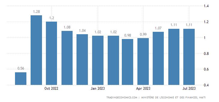 Haiti Gasoline Prices