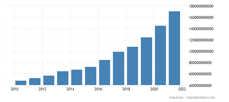 haiti gdp at market prices linked series current lcu wb data