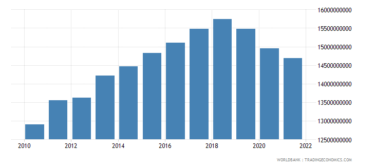 haiti gdp constant 2000 us dollar wb data