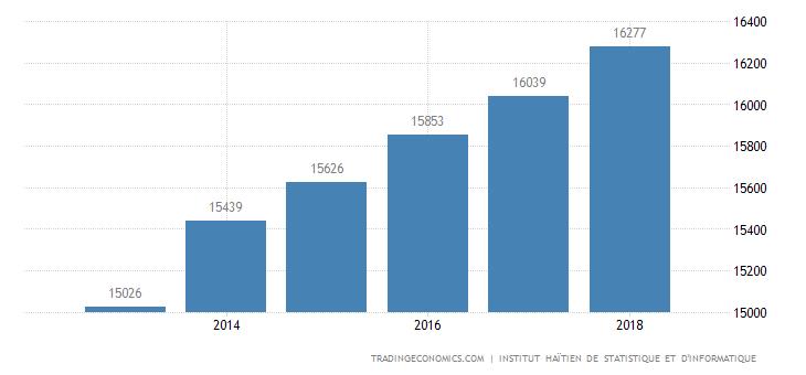 Haiti GDP Constant Prices