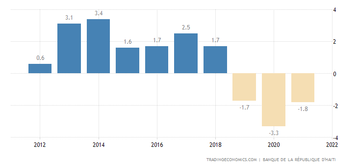 Haiti GDP Annual Growth Rate