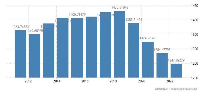 haiti gdp per capita constant 2000 us dollar wb data