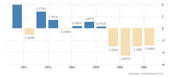 haiti gdp per capita growth annual percent wb data