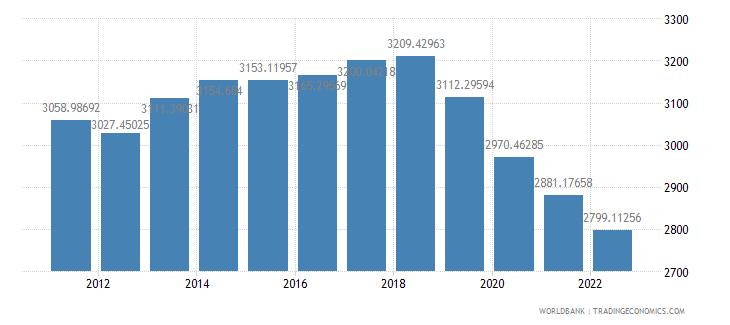 haiti gdp per capita ppp constant 2005 international dollar wb data