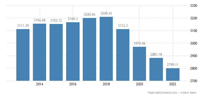 Haiti GDP per capita PPP