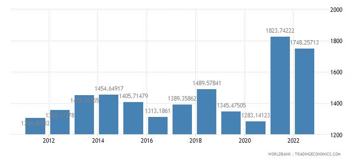 haiti gdp per capita us dollar wb data