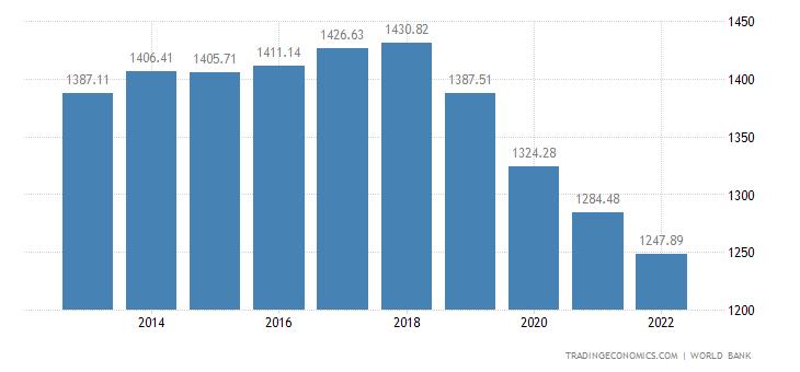 Haiti GDP per capita