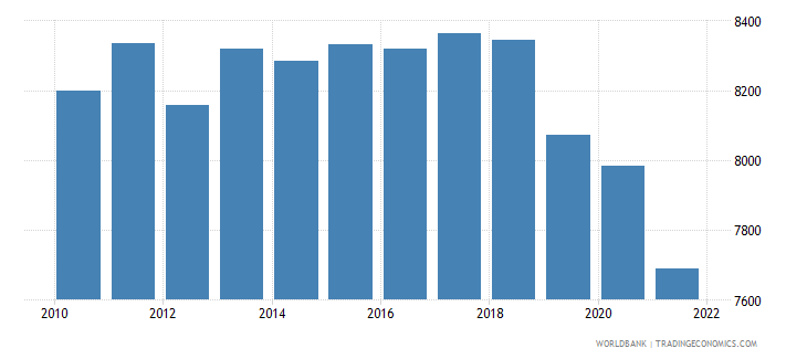 haiti gdp per person employed constant 1990 ppp $ wb data