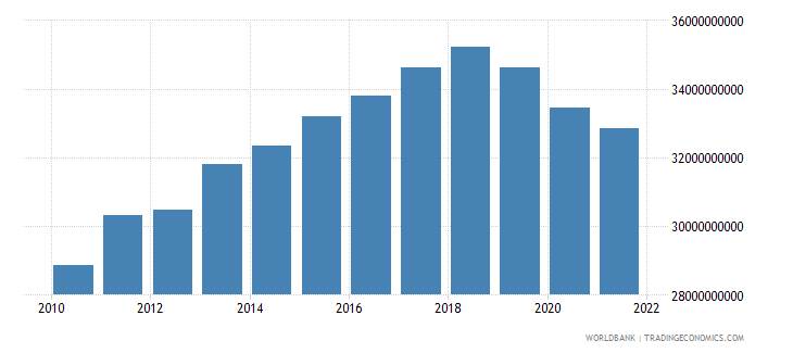 haiti gdp ppp constant 2005 international dollar wb data