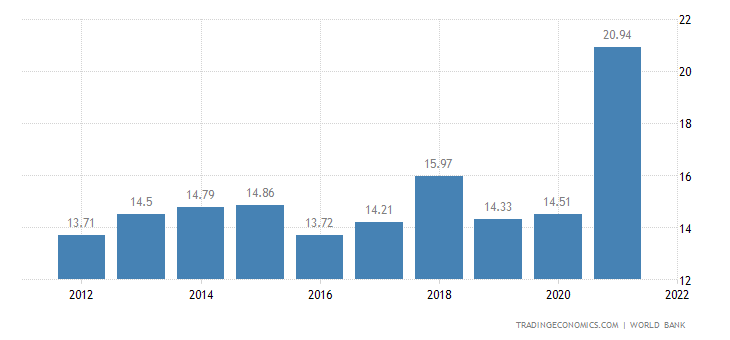 Haiti GDP