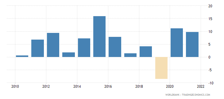 haiti general government final consumption expenditure annual percent growth wb data