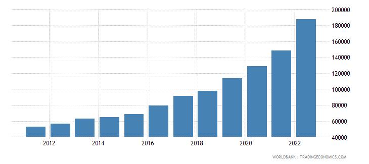 haiti gni per capita current lcu wb data