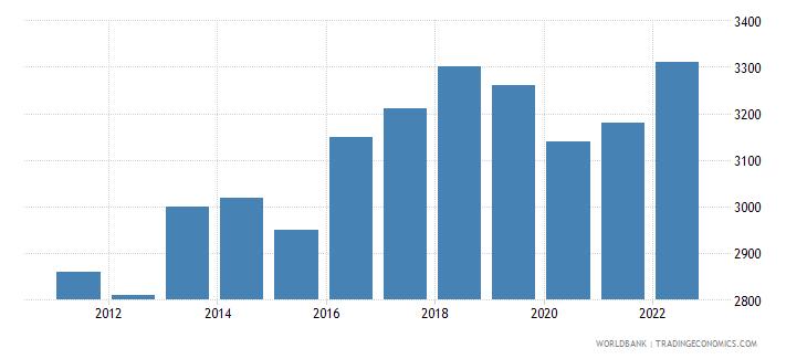 haiti gni per capita ppp current international $ wb data