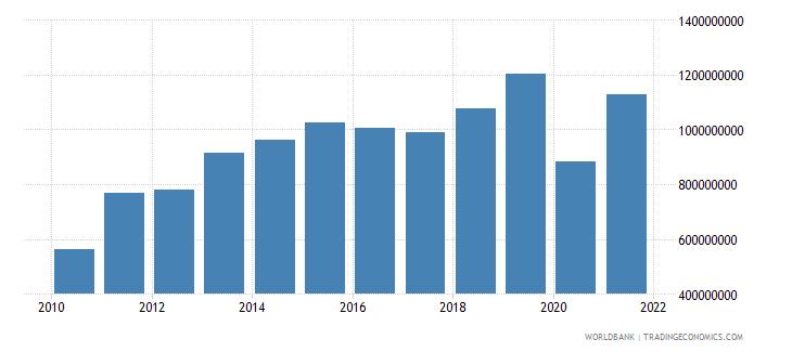 haiti goods exports bop us dollar wb data