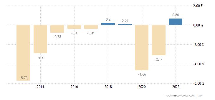 Haiti Government Budget