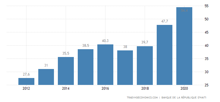 Haiti Government Debt to GDP