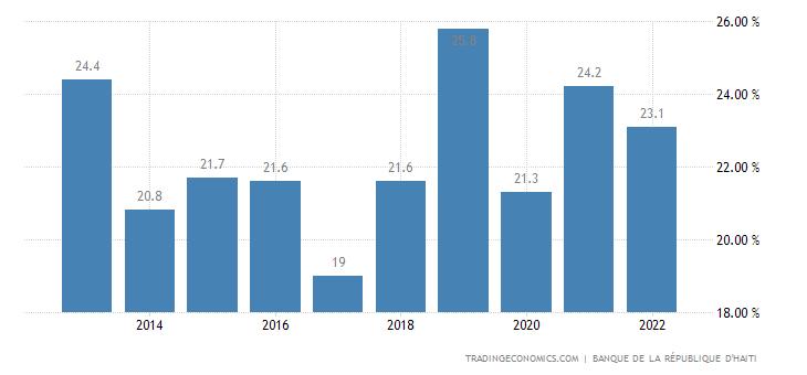 Haiti Government Debt to GDP