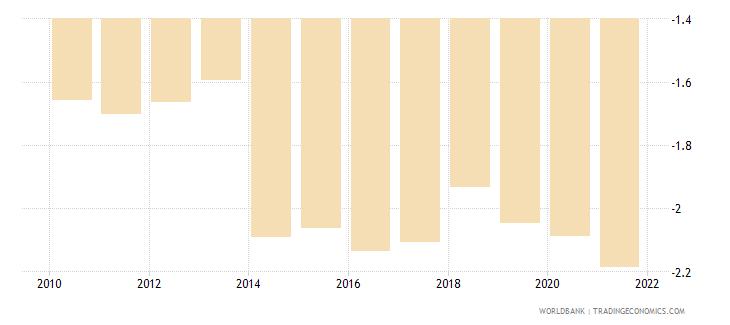 haiti government effectiveness estimate wb data