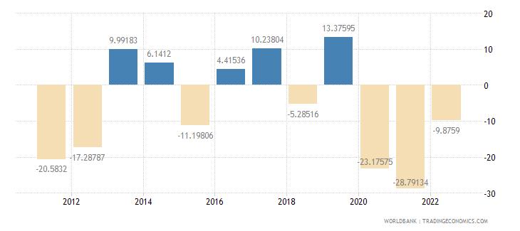 haiti gross capital formation annual percent growth wb data
