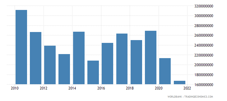 haiti gross capital formation constant 2000 us dollar wb data