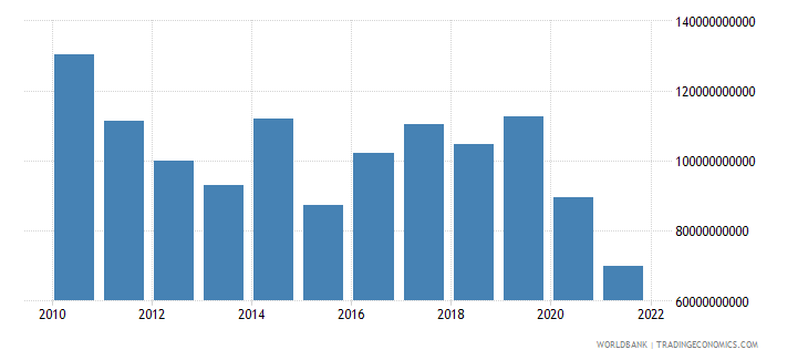 haiti gross capital formation constant lcu wb data