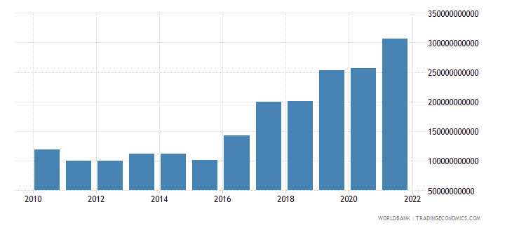 haiti gross capital formation current lcu wb data
