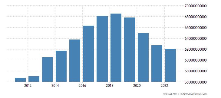 haiti gross domestic income constant lcu wb data