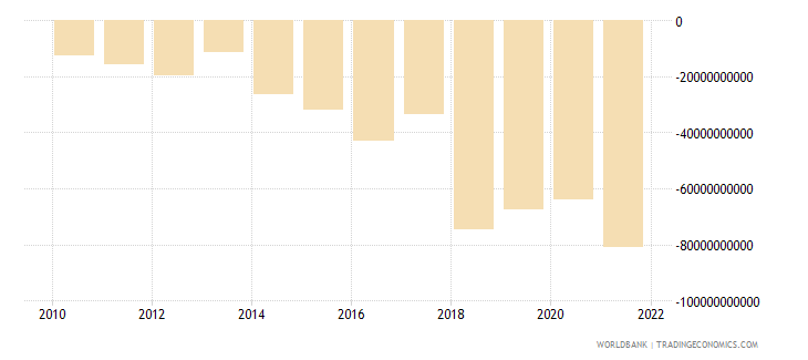 haiti gross domestic savings current lcu wb data