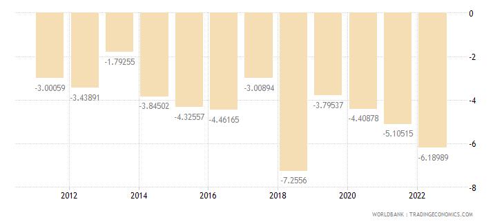 haiti gross domestic savings percent of gdp wb data