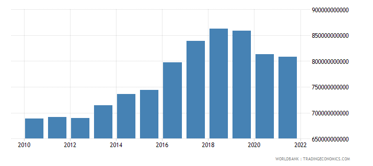 haiti gross national expenditure constant lcu wb data