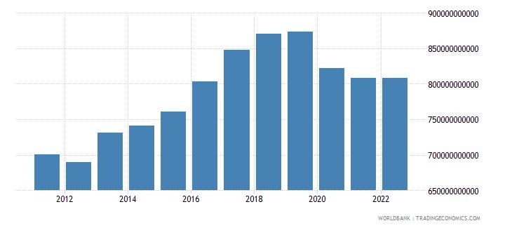 haiti gross national expenditure constant lcu wb data