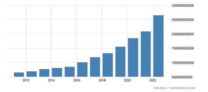 haiti gross national expenditure current lcu wb data