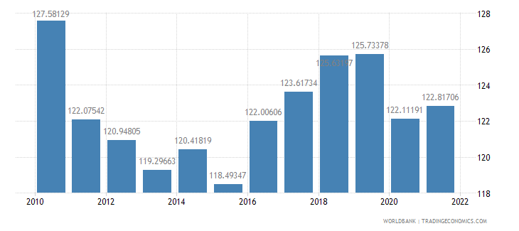 haiti gross national expenditure percent of gdp wb data