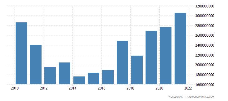 haiti gross savings current us$ wb data